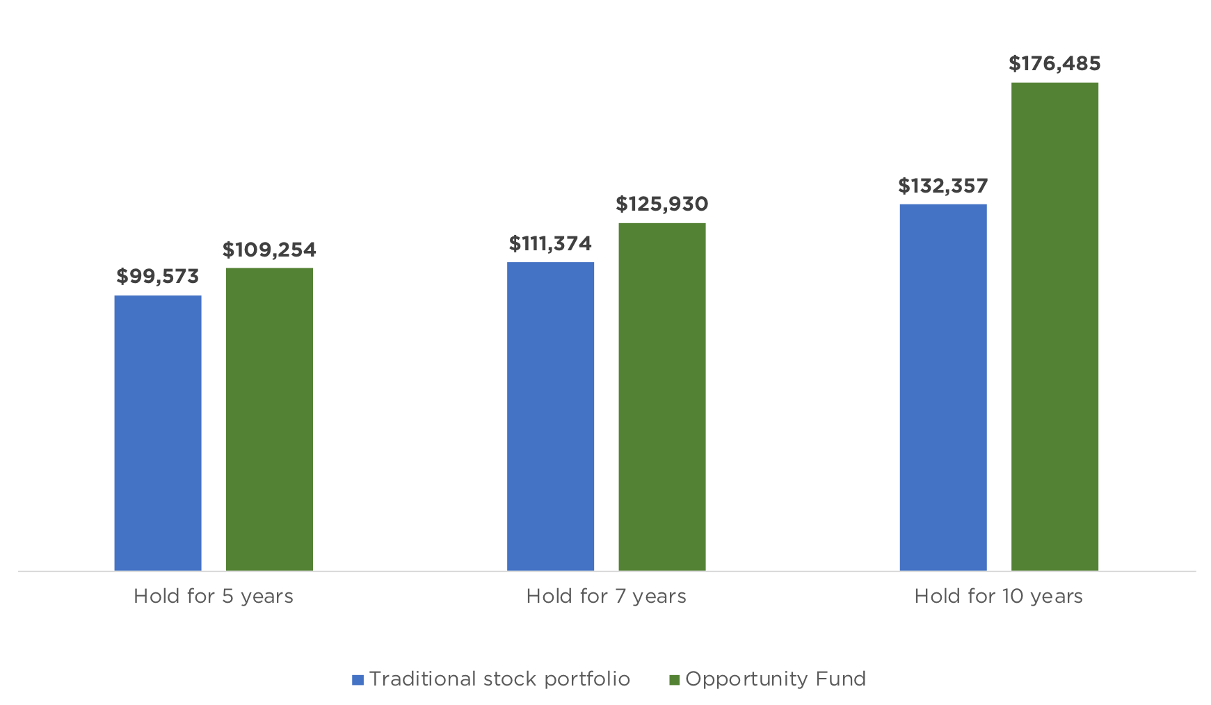 Opportunity Funds By Wefunder